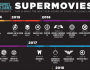 Infographic Shows All The Superhero Movies Coming Out Until 2020